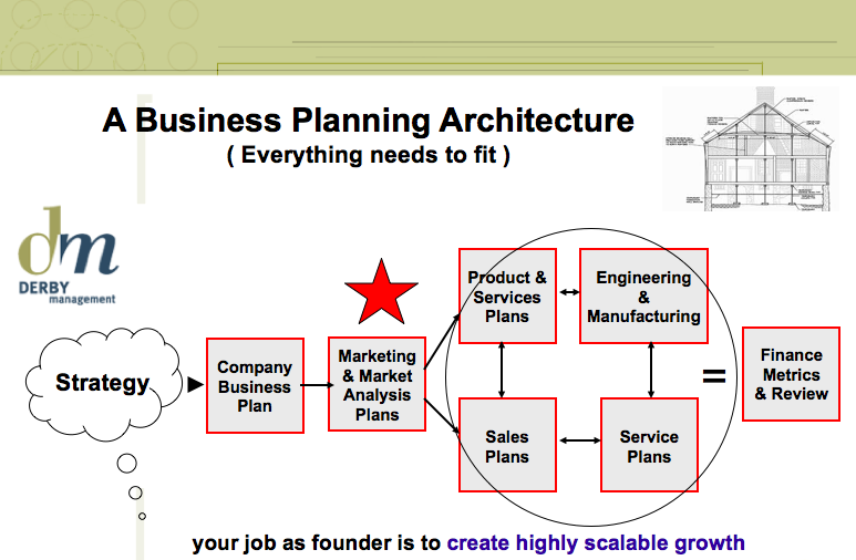 Derby Management Business Planning Architecture