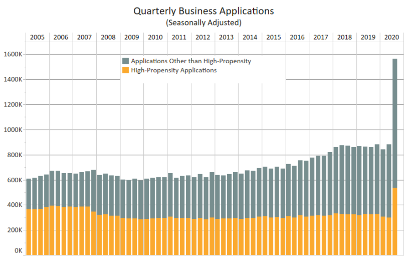 Census Business Applications for Q3 2020