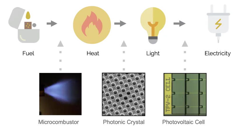 Mesodyne's LightCell conversion process